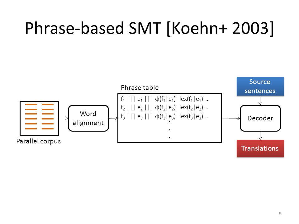 Phrase-based SMT [Koehn+ 2003]